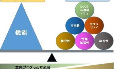 設計機能(その5)機能要件と非機能要件
