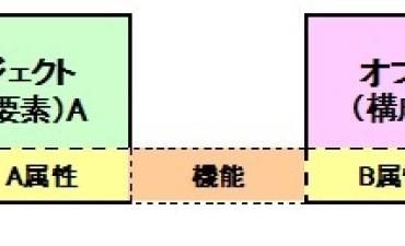 製品機能(その7)機能のモデル化