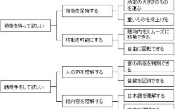 製品機能(その9)QFDの機能表現