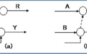 PERT(その2)基本用語と基本ルール