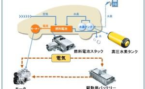 次世代技術(その2)燃料電池自動車FCV