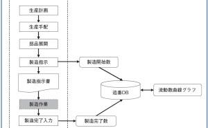 受注生産型企業のための在庫管理法とは(その5)