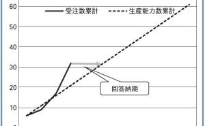 受注生産型企業のための在庫管理法とは(その6)