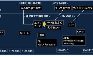 生産資材管理システムのIT化