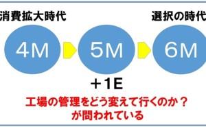 工場の問題解決と4M要素