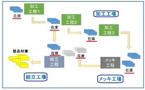 トヨタ生産方式の多品種少量生産工場での課題:7つのムダの本当の意味とは