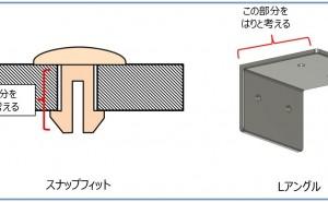 プラスチック製品設計における「はりの強度計算」の活用(その1)