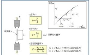 プラスチック強度設計における引張特性と曲げ特性の使い方(その2)