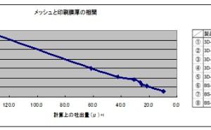 高品質スクリーン印刷標論(その3)優れた成膜技術