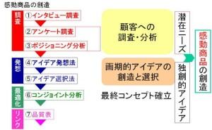 商品企画七つ道具の特徴とは