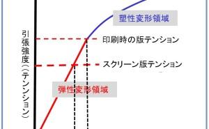 高品質スクリーン印刷標論(その6)パラメータ設定