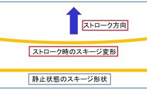 高品質スクリーン印刷標論(その7)スキージのアタック角度