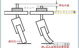 高品質スクリーン印刷標論(その8)スキージ印圧の定義と「実印圧」