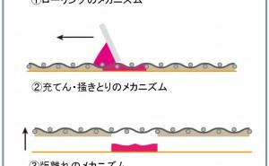 高品質スクリーン印刷標論(その9)ローリングのメカニズム