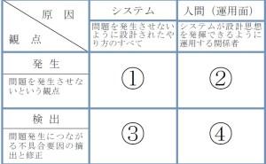 新QC七つ道具:第1章 混沌解明とN7(その1)混沌の整理