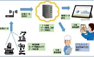 生産現場とIOTの4つの機能