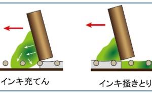 高品質スクリーン印刷標論(その10)充てん・掻きとりのメカニズム