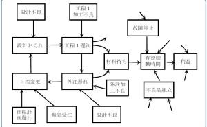 新QC七つ道具:第3章 連関図法の使い方(その1)
