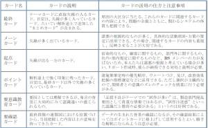 新QC七つ道具:第3章 連関図法の使い方(その7)連関図の熟成