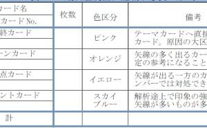 新QC七つ道具:第3章 連関図法の使い方(その10)最終連関図作成