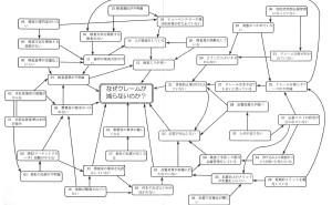 新QC七つ道具:第3章 連関図法の使い方(その11)事例に見る連関図法による混沌解明のノウハウ