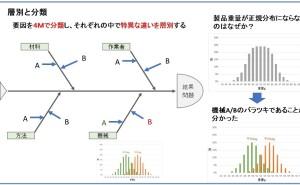 QC七つ道具:層別/分類は、特異な違いを見つけて品質管理を分かり易くする