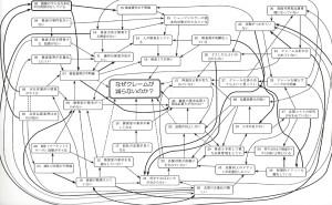 新QC七つ道具:第3章 連関図法の使い方(その12)オリジナル連関図の筆者による2次熟成