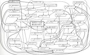 新QC七つ道具:第3章 連関図法の使い方(その13)活用事例によるノウハウの説明