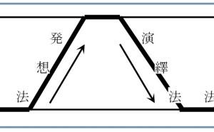 新QC七つ道具:第4章 親和図法の使い方(その3)親和図法活用の充実と活用範囲の拡大