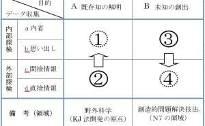 新QC七つ道具:第4章 親和図法の使い方(その4)親和図法のKJ法における位置づけ