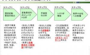 生産財のグローバル・マーケティング戦略 (その5)
