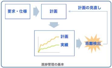 メトリクス管理手法(その3)進捗管理とメトリクス分析