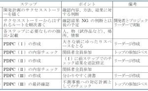 新QC七つ道具: PDPC法の使い方(その5)