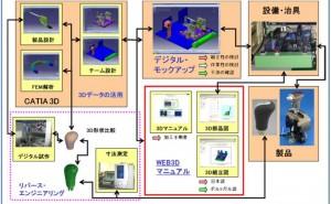 製品開発での3次元CADデータの活用とは (その2)取組み事例