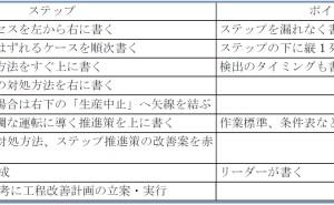 新QC七つ道具: PDPC法の使い方(その9)