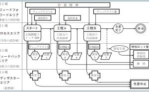 新QC七つ道具: PDPC法の使い方(その11)