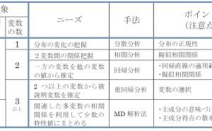 新QC七つ道具: マトリックス・データ解析法の使い方(その2)背景