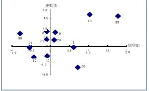 新QC七つ道具: マトリックス・データ解析法の使い方(その3)取り組み
