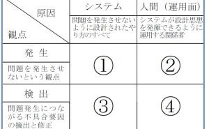 新QC七つ道具: マトリックス図法の使い方(その3)具体的欠落防止機能