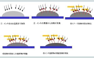 高品質スクリーン印刷標論(その19) 熱処理工程