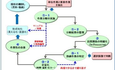 技術伝承とは(その6) 暗黙知の可視化プロセス