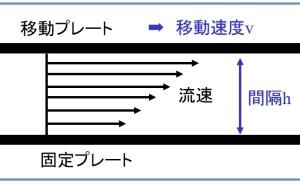 高品質スクリーン印刷標論(その21)インキの粘度測定