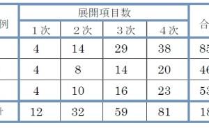 新QC七つ道具: 系統図法の使い方(その3)