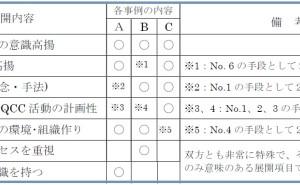 新QC七つ道具: 系統図法の使い方(その4)