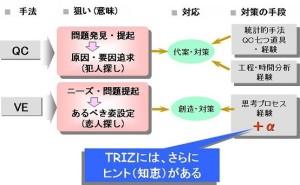 TRIZと QC/VEの違いとは