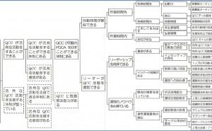 新QC七つ道具: 系統図法の使い方(その5)