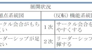 新QC七つ道具: 系統図法の使い方(その7)