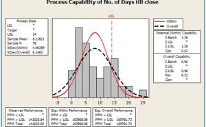 事務部門でのDMAICを使ったプロジェクト: 文書管理プロセス改善