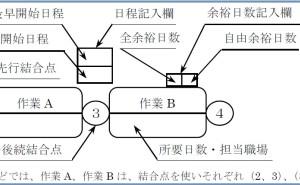 新QC七つ道具: アロー・ダイヤグラム法の使い方(その5)作成