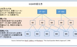 リーンシックスシグマ・プロジェクト:測定フェーズと GQM パラダイム